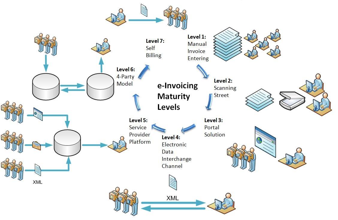 e invoicing maturity model capgemini worldwide process the invoice