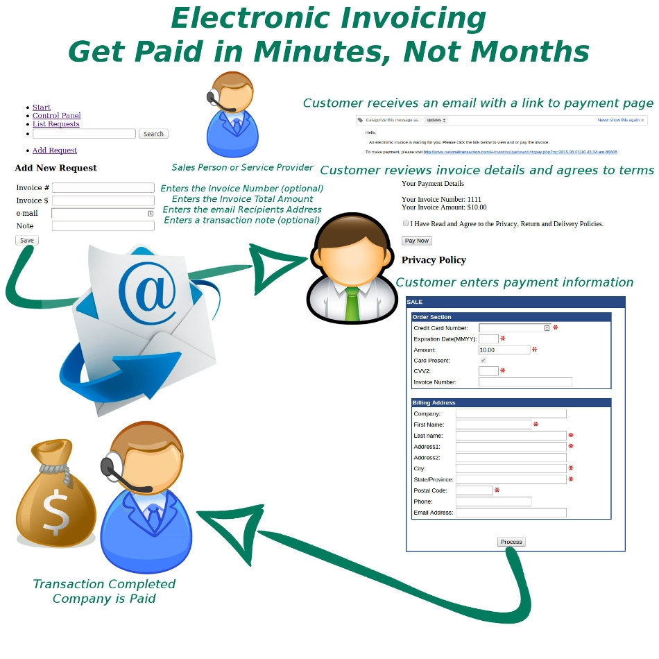 get paid in minutes not months with ntc39s electronic invoicing electronic invoice software