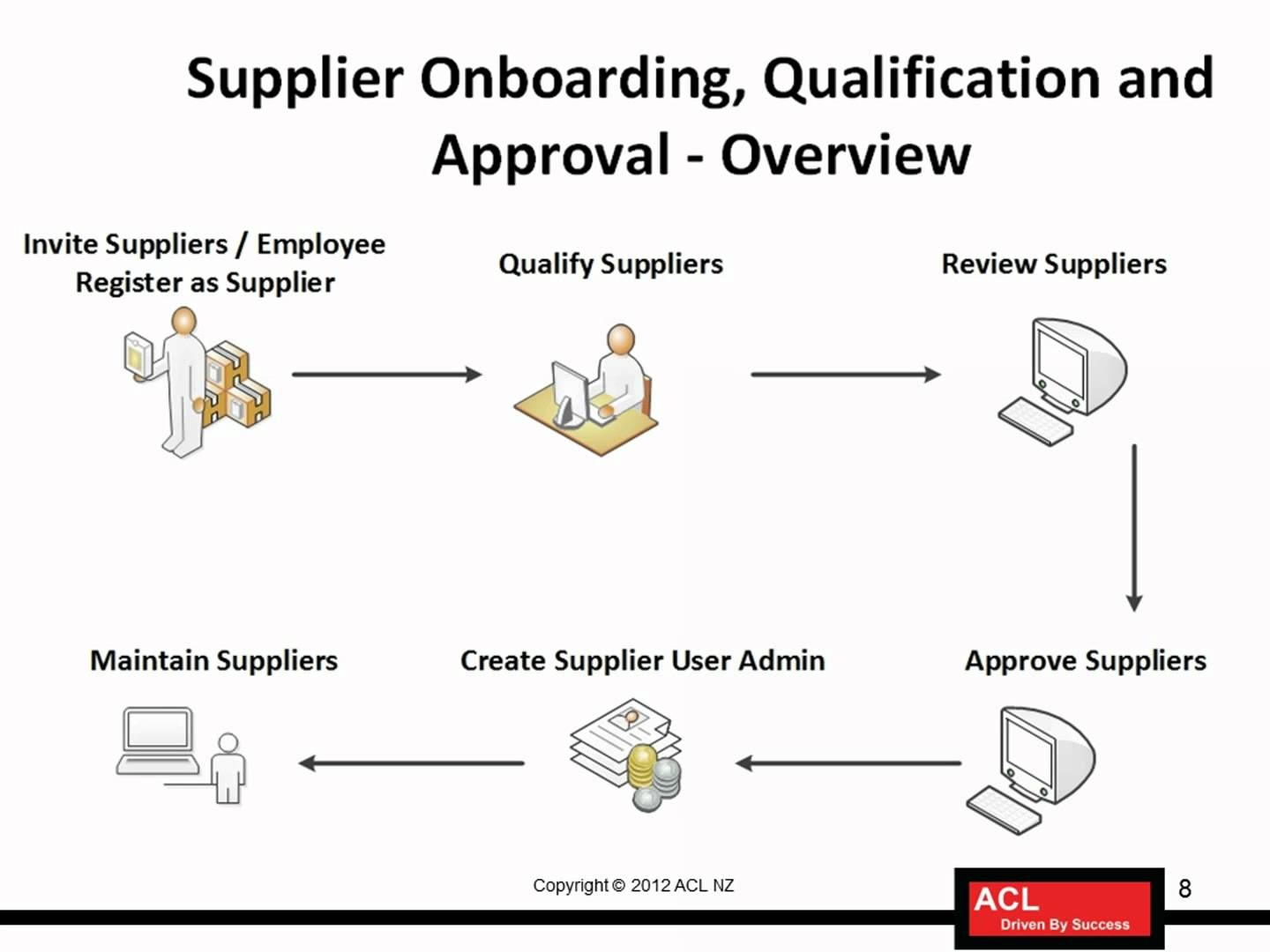 oracle payables fundamentals training lesson 23 overview of process the invoice