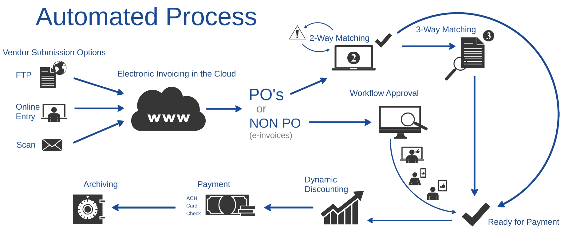 ap automation ipayables accounts payable automation electronic invoice reconciliation process