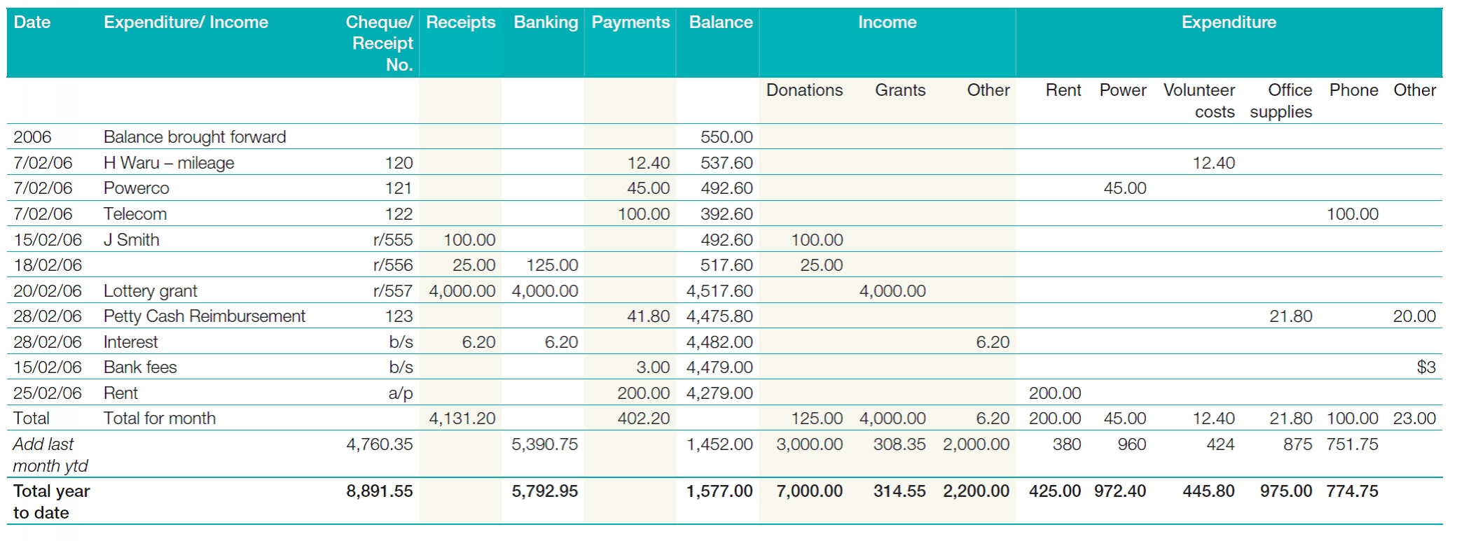 communitynet aotearoa computerised accounting systems tax invoice not registered for gst