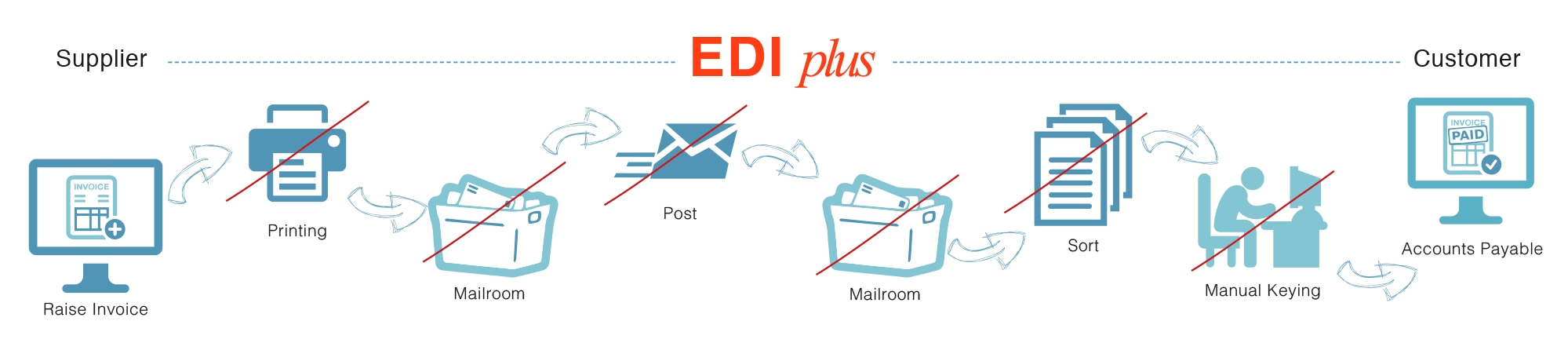 e invoicing web portal taking edi further edi invoice format