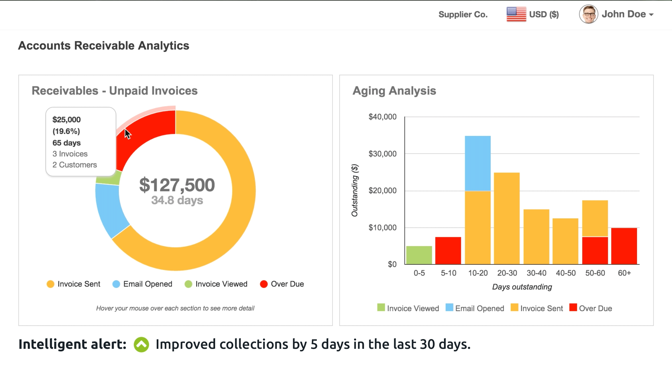 invoice collection service yaypay streamlines payment collection process and manages unpaid 2346 X 1300