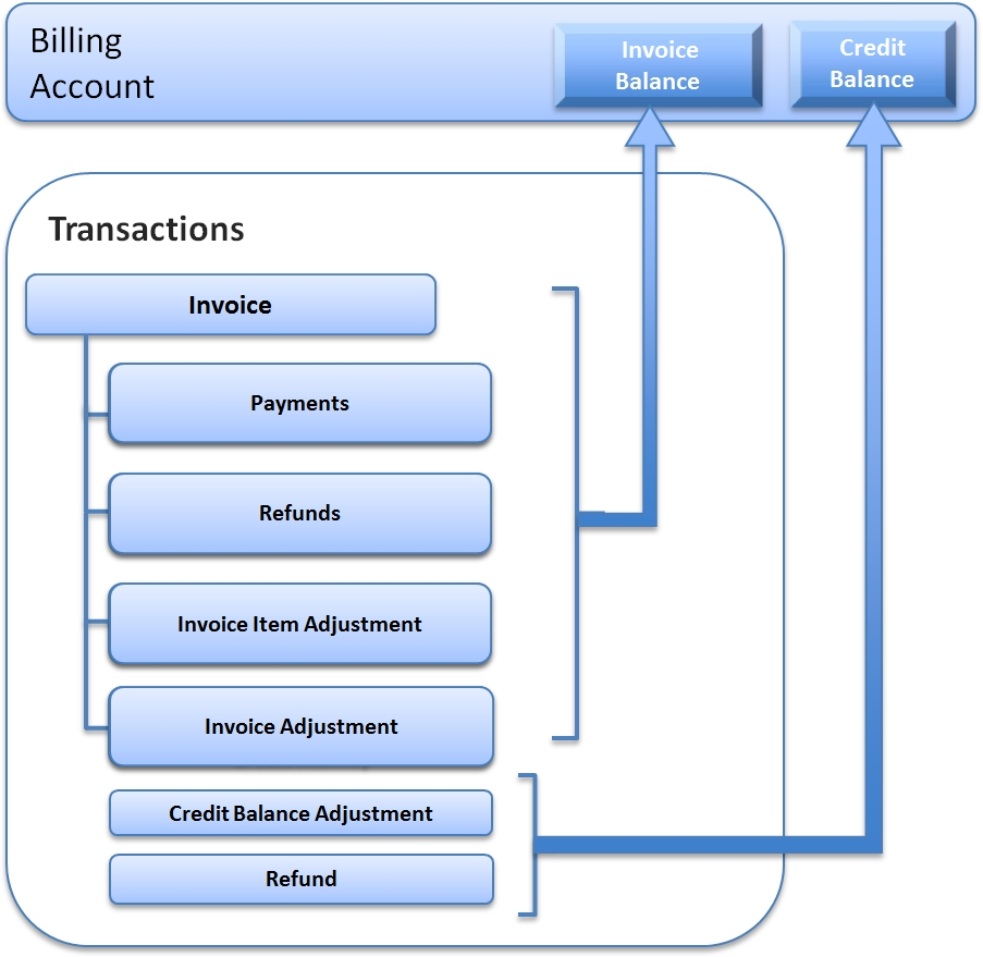invoice introduction zuora type of invoices