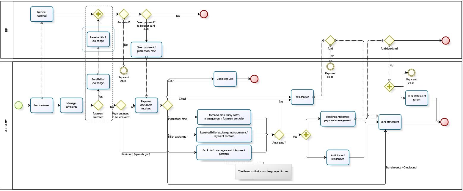 obxpressconfiguration functional specification openbravowiki invoice reconciliation process