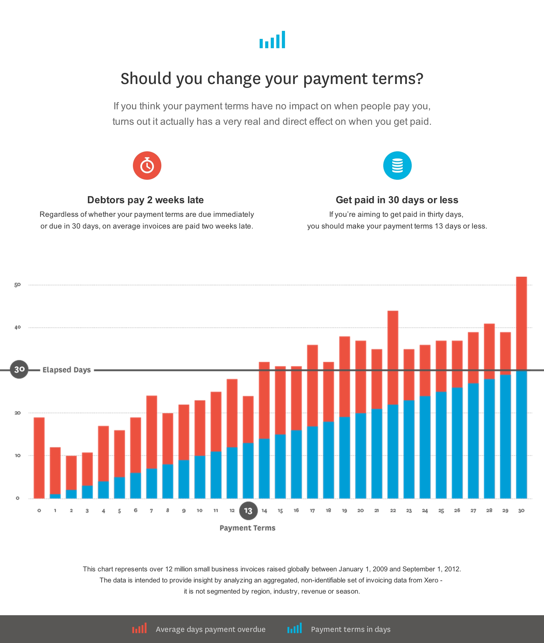 invoice payment terms top 7 tips small business guide xero 30 day invoice