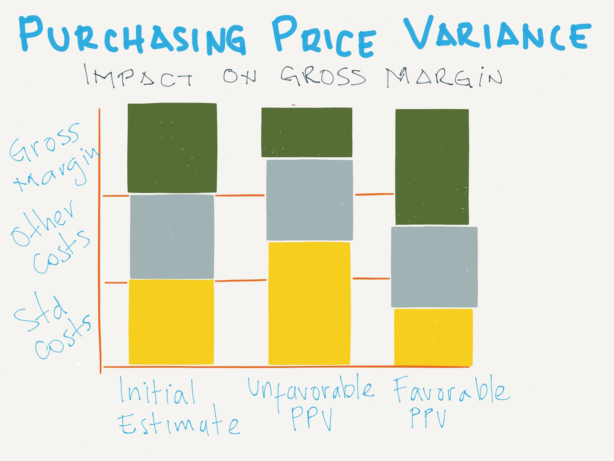 invoice price variance ppv purchasing price variance scn 2048 X 1536