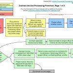 Invoice Process Flow Chart