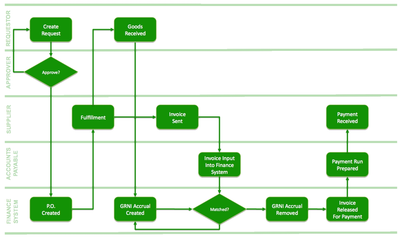 purchasing process invoice process flow chart