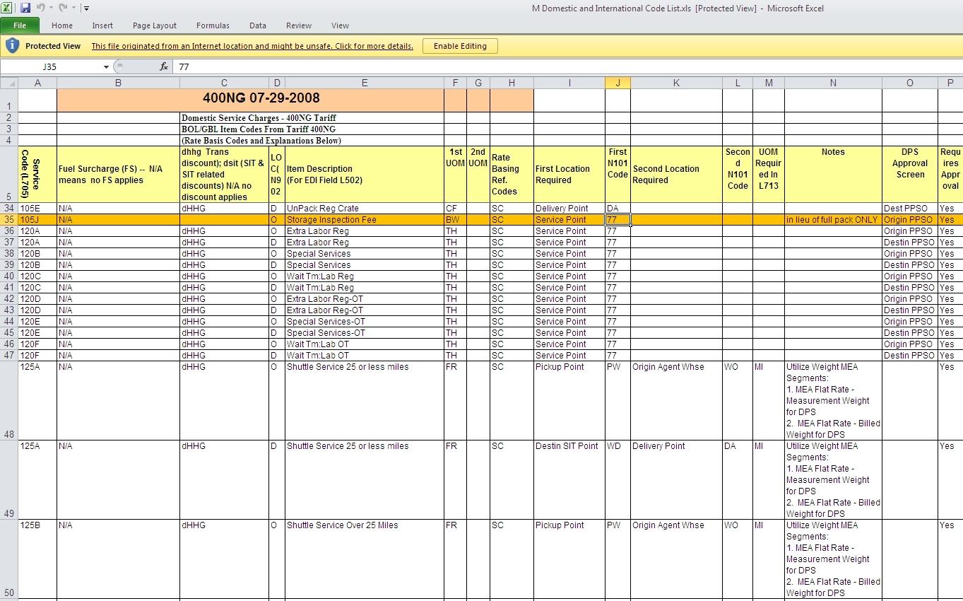 the long strange history of the sddc item code spreadsheet invoice tracking spreadsheet