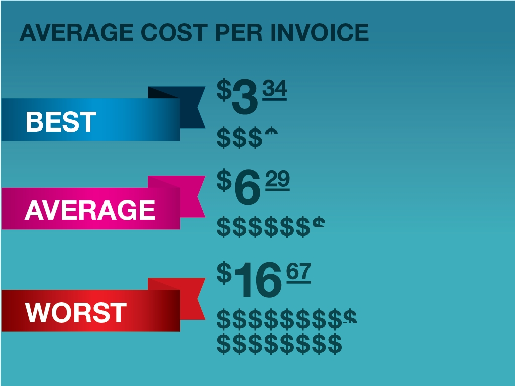 average cost to process an invoice top 3 ways to audit your accounts payable performance conversion 1025 X 769