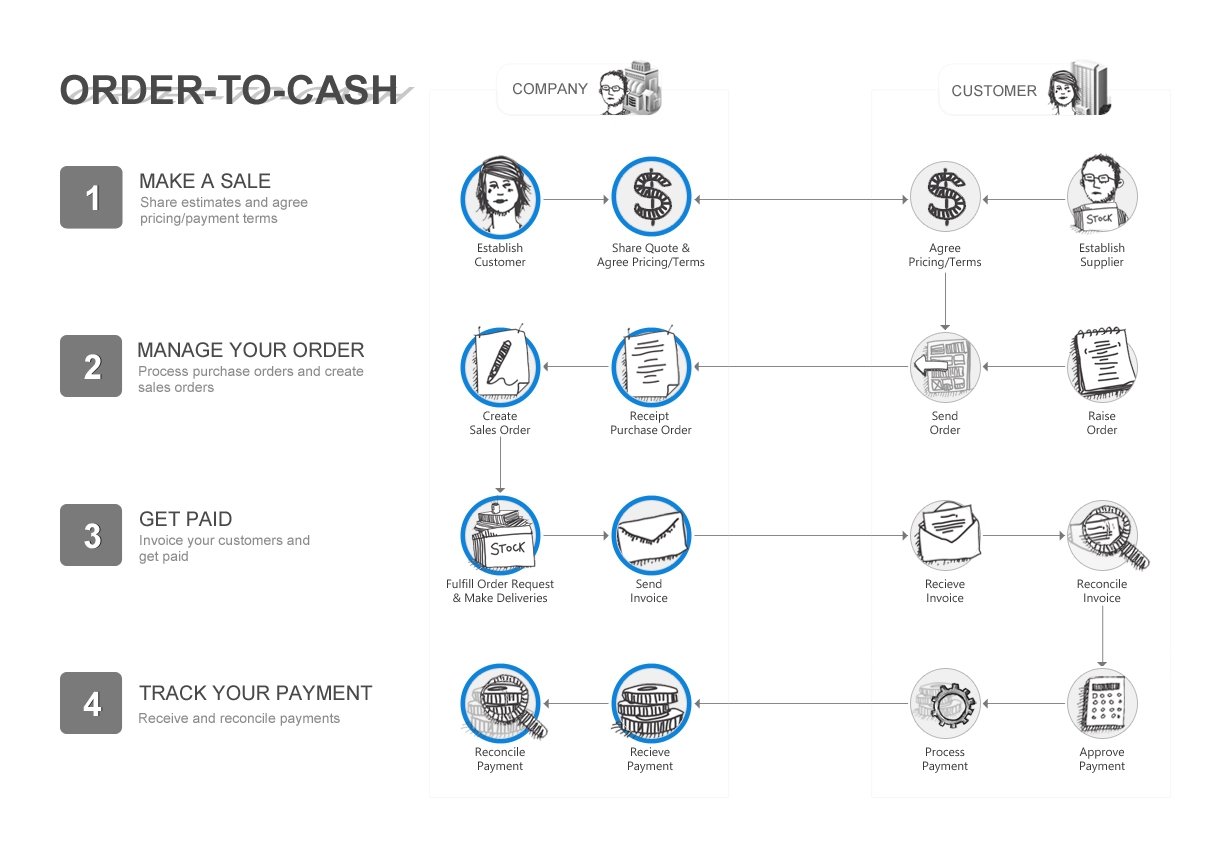 create an invoice approval workflow for google apps kissflow invoice to cash