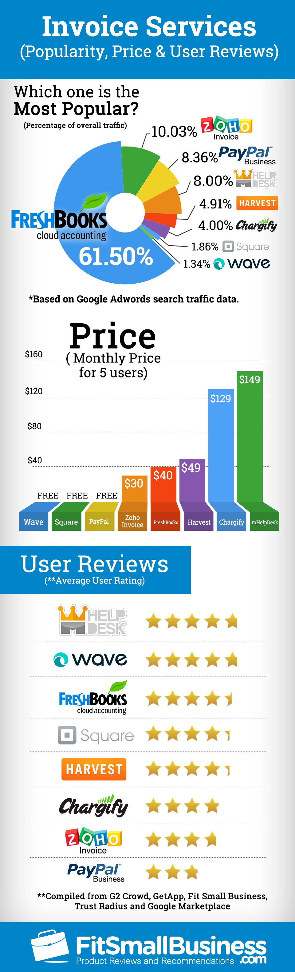 invoice software popularity price amp user reviews invoice software reviews