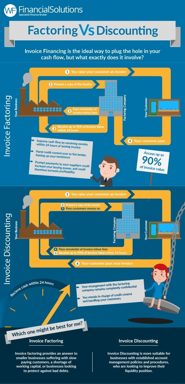 factoring vs discounting which one might be best for me factoring vs invoice discounting