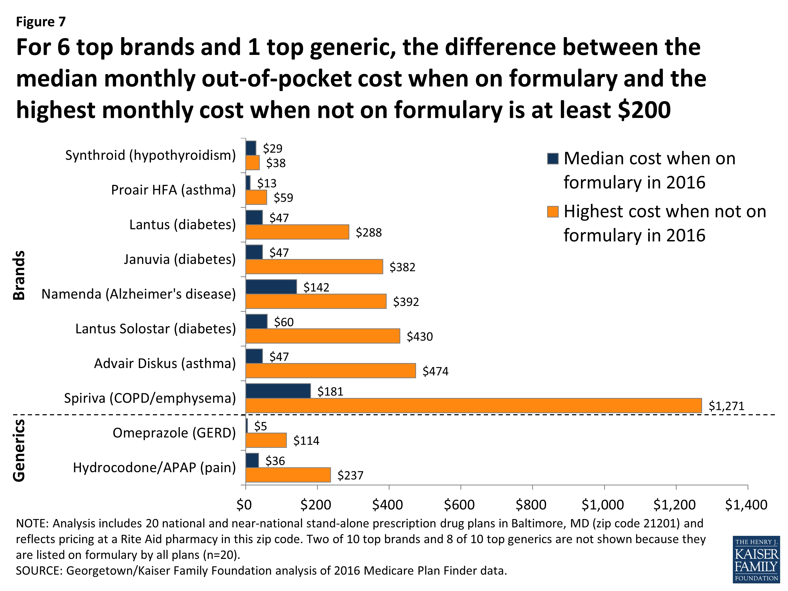 it pays to shop variation in out of pocket costs for medicare difference between msrp and invoice price