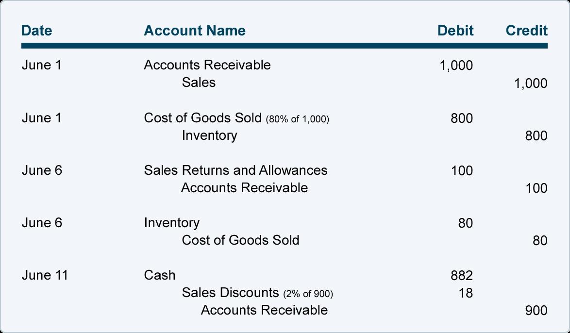 Off Invoice Discount Invoice Template Ideas