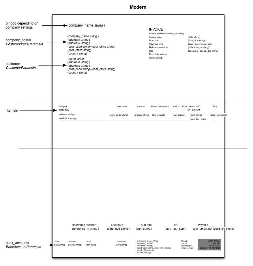 Layout Of An Invoice
