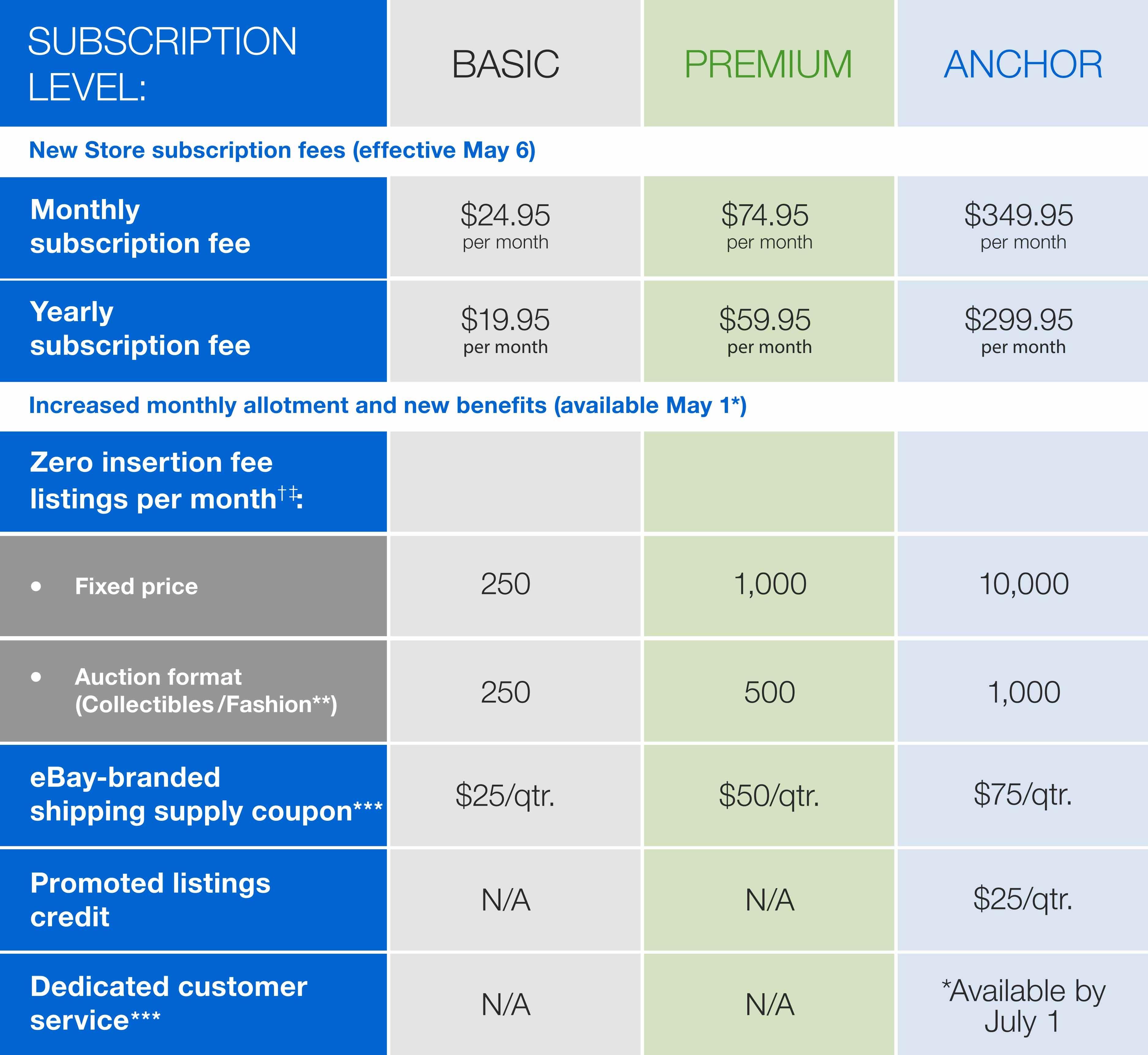 ebay monthly invoice fee invoicegenerator ebay invoice fee