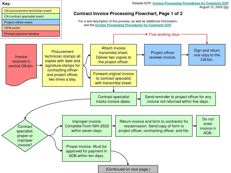 invoice flow chart payment process flow chart invoicing process invoice payment process