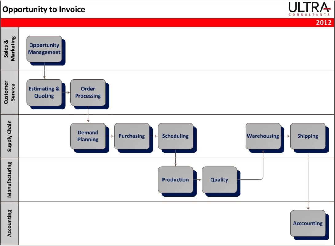 invoice management process script for make to order opportunity to invoice demos 1090 X 802