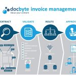 Invoice Processing Platform
