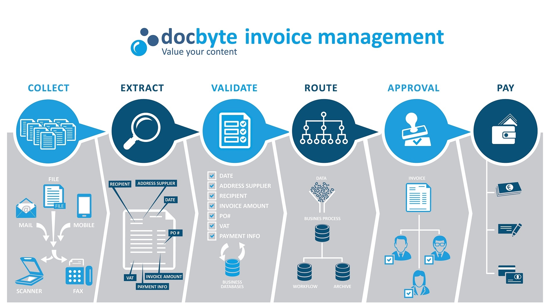 invoice processing platform invoice manager docte 1888 X 1063