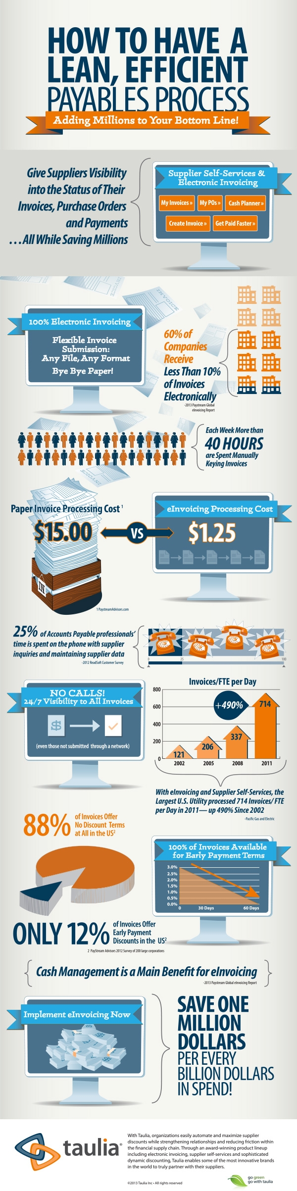 10 invoice processing best practices brandongaille invoice processing best practices