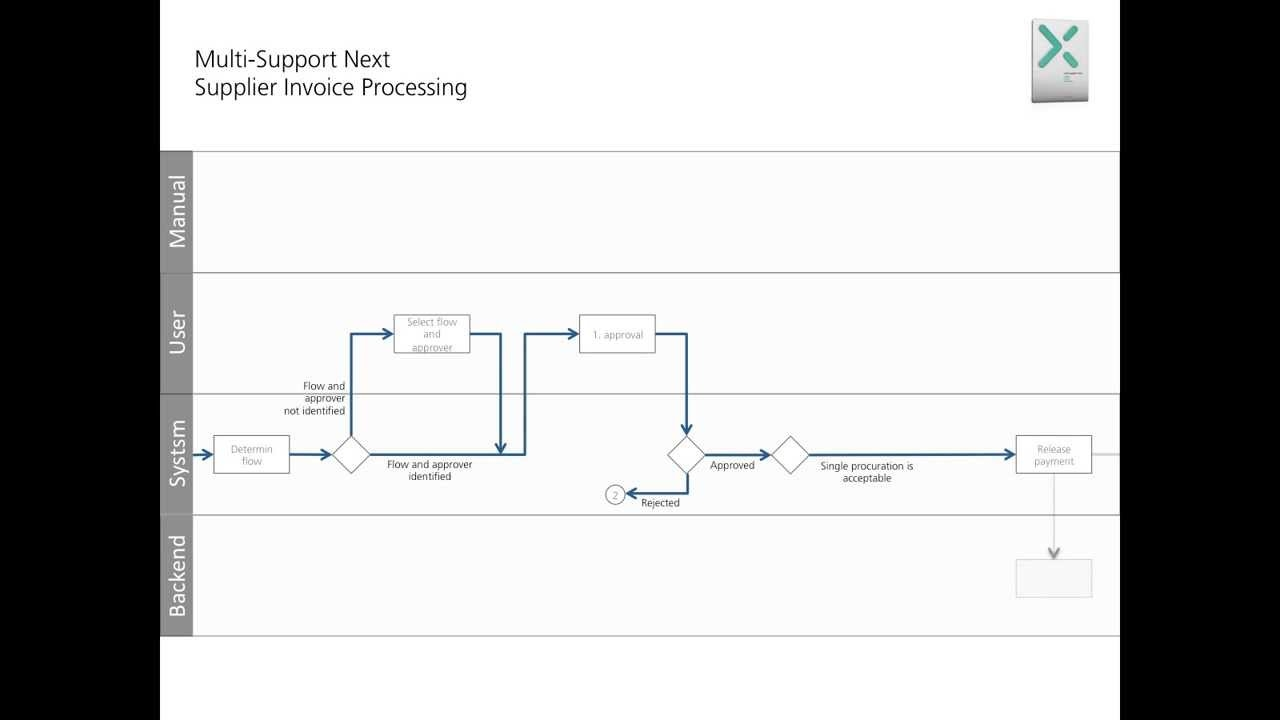 bpmn 2 0 supplier invoice processing cost invoices without po cost of processing an invoice