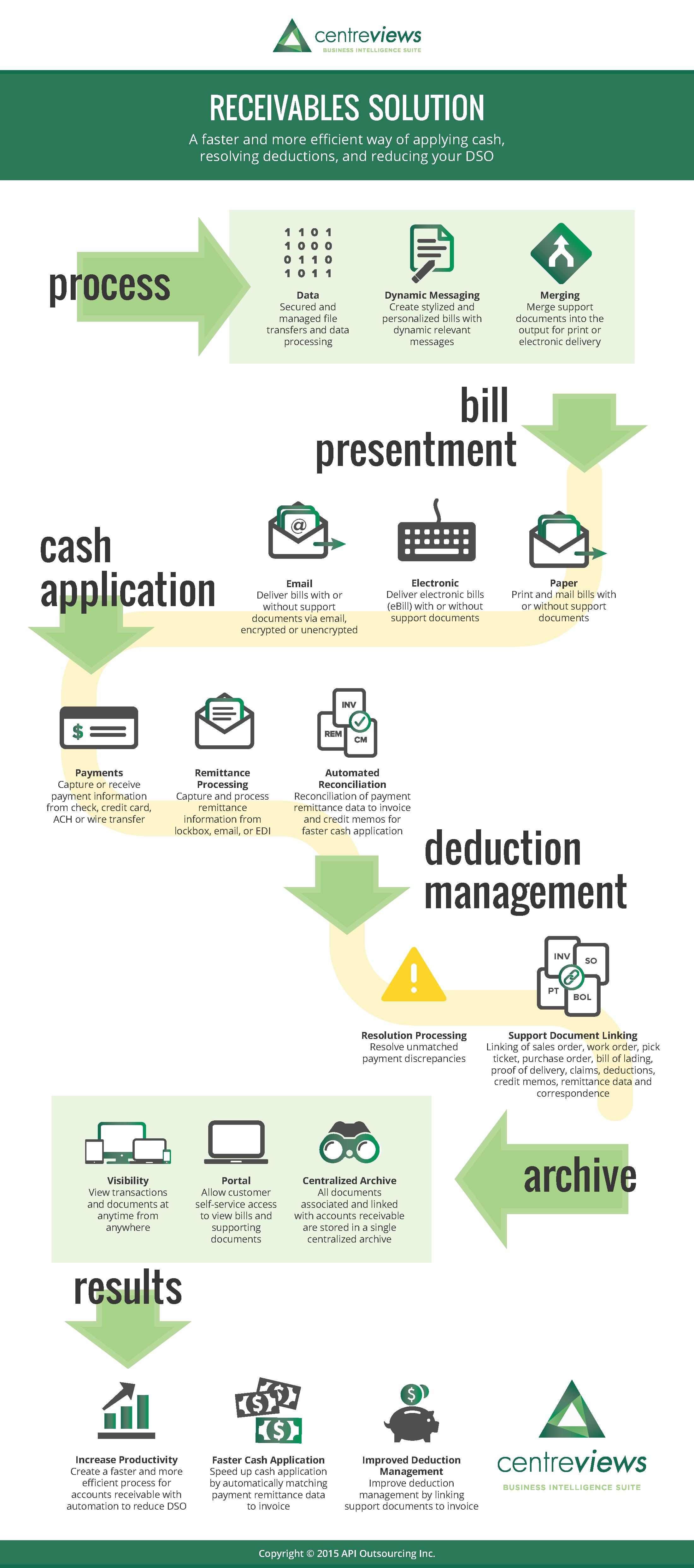 accounts receivables solution centreviews accounts receivable invoice