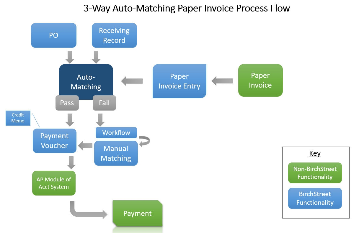 ap 3 way auto match birchstreet systems 3 way matching of invoices