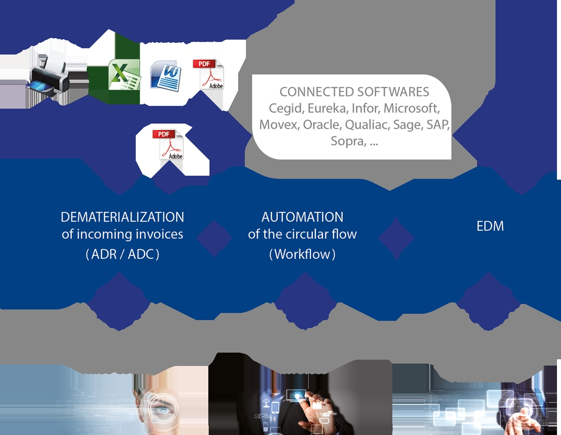 accounts payable automation groupe t2i invoice management solutions accounts payable invoices