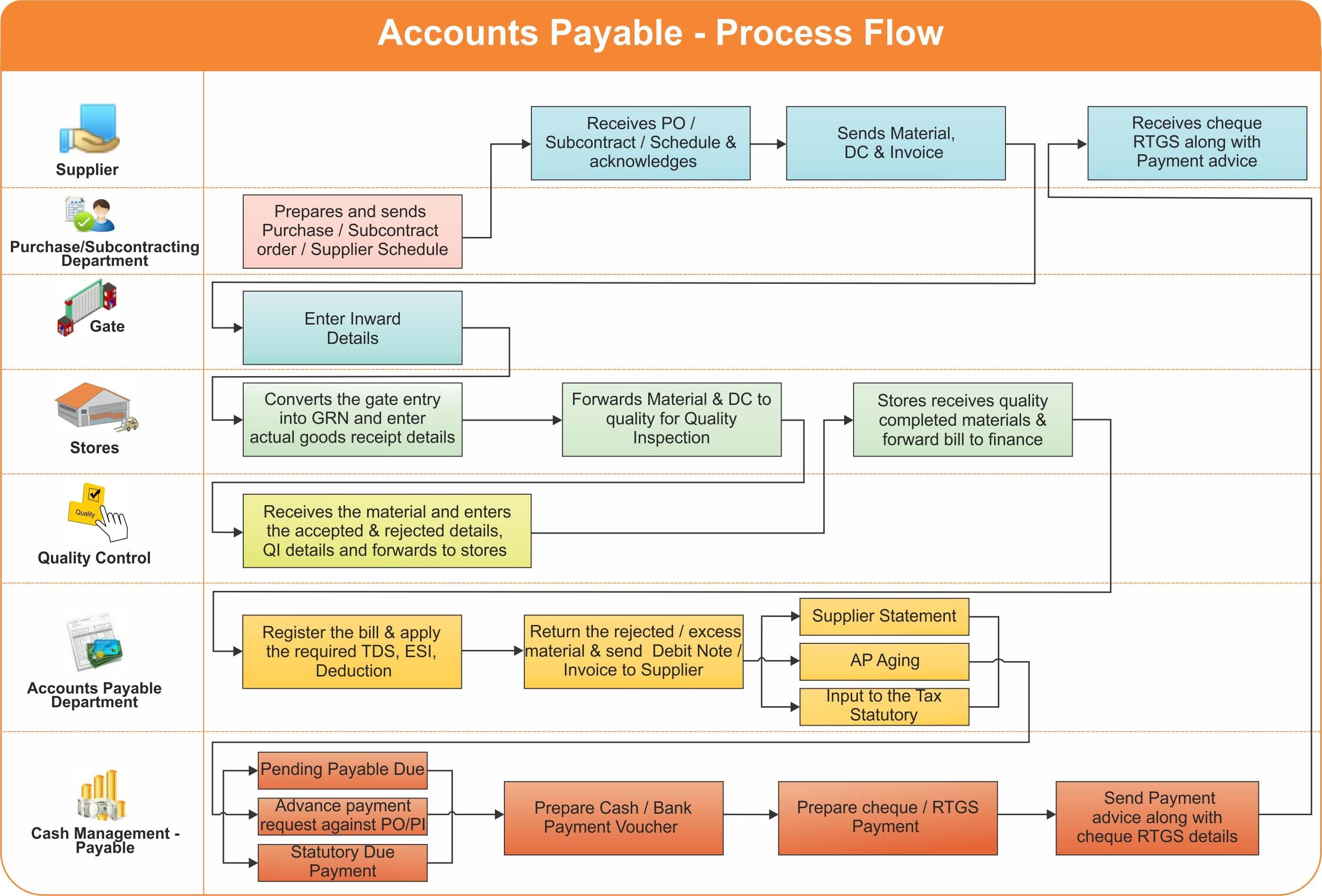 accounts payable roadmap erp accounts payable invoices