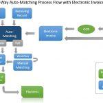 3-way Invoice Matching