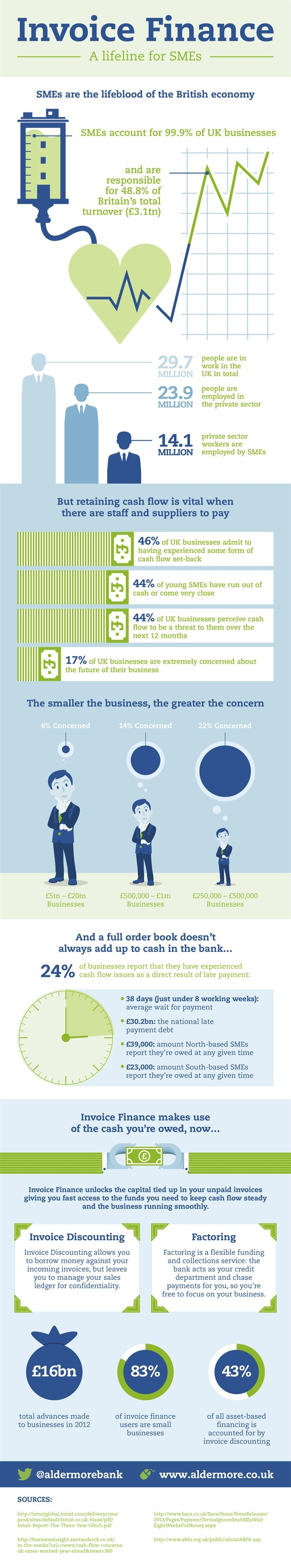 facts and statistics of invoice finance a lifeline for smes sme invoice finance ltd