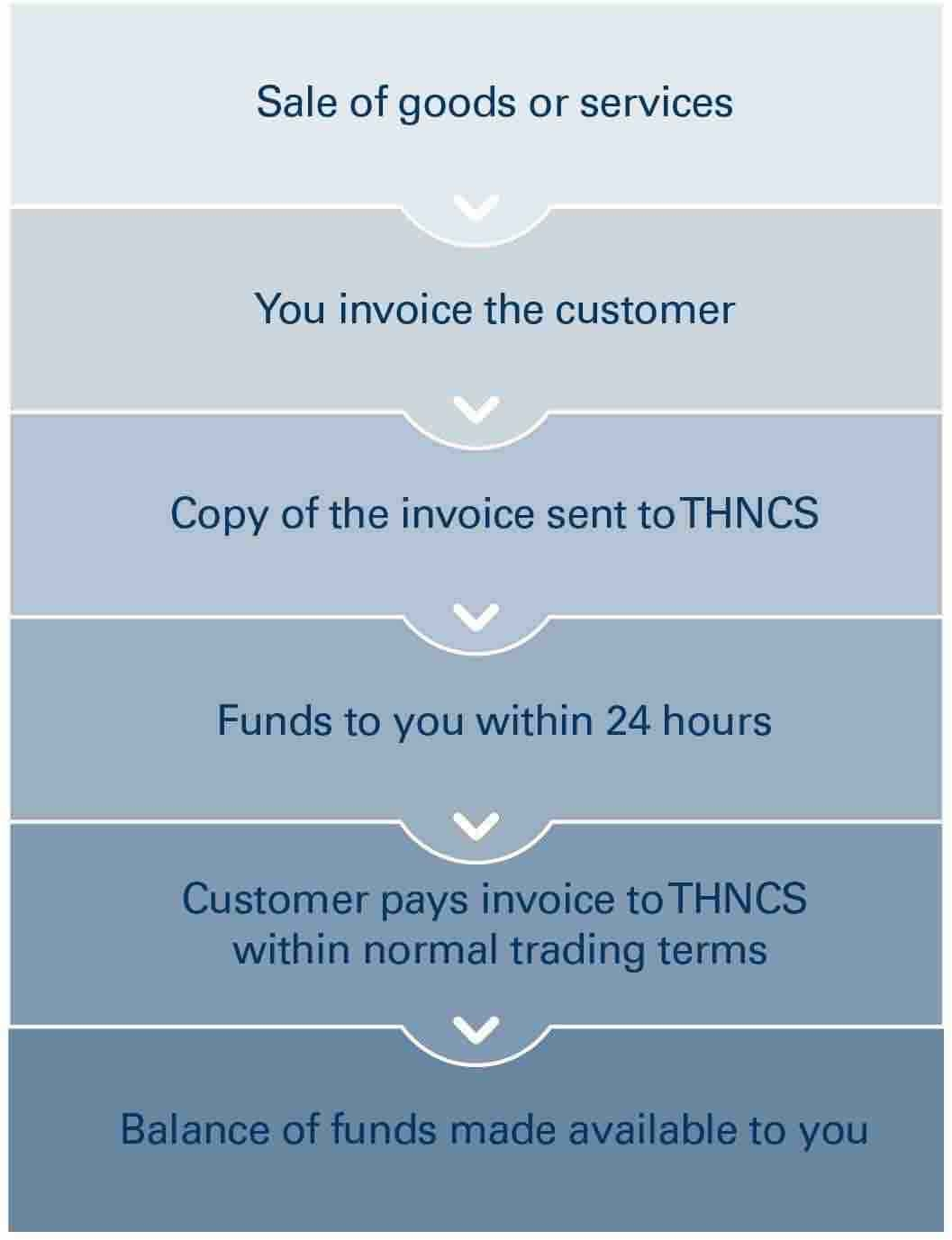 thn capital solutions pty ltd invoice factoring debtor finance invoice factoring australia