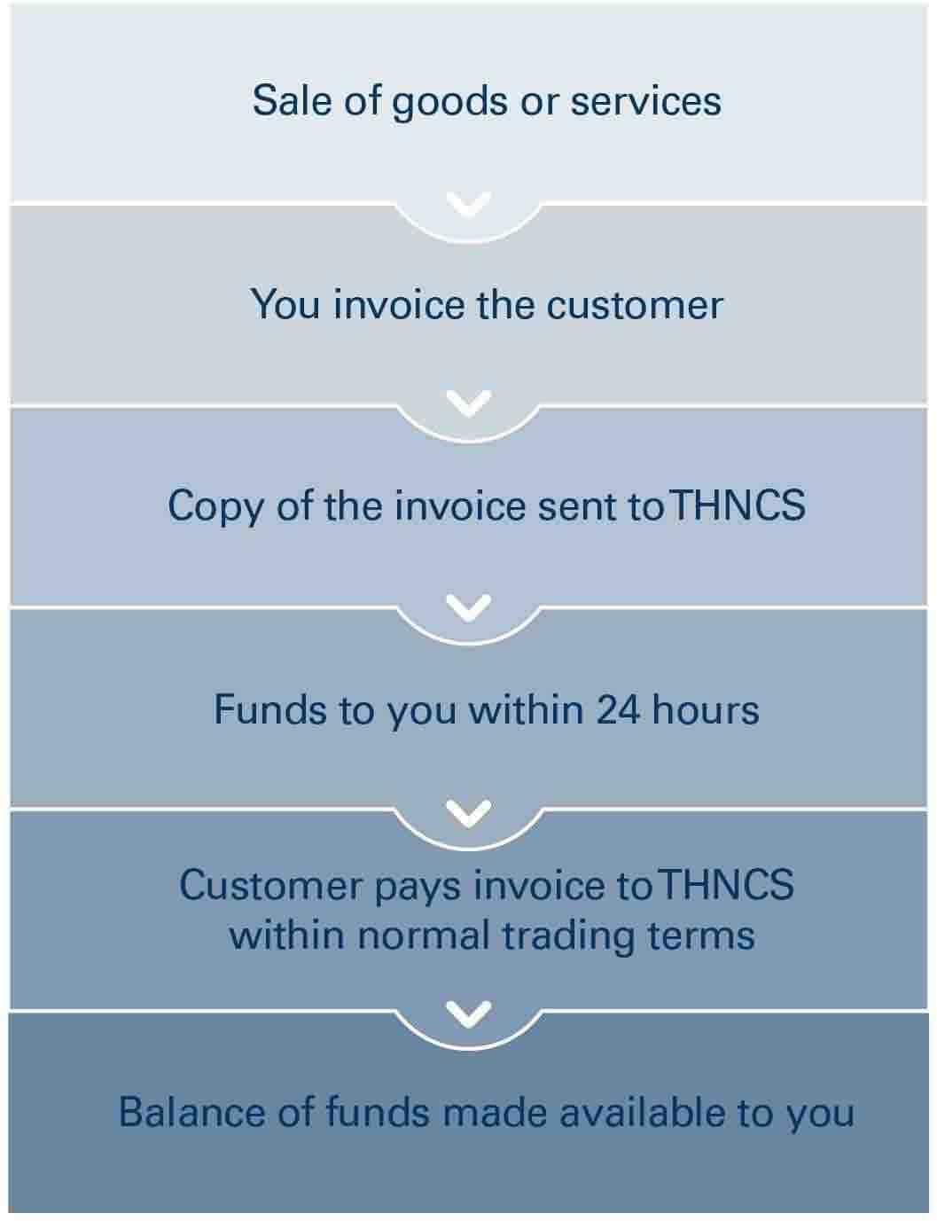 thn capital solutions pty ltd invoice factoring debtor finance invoice factoring australia