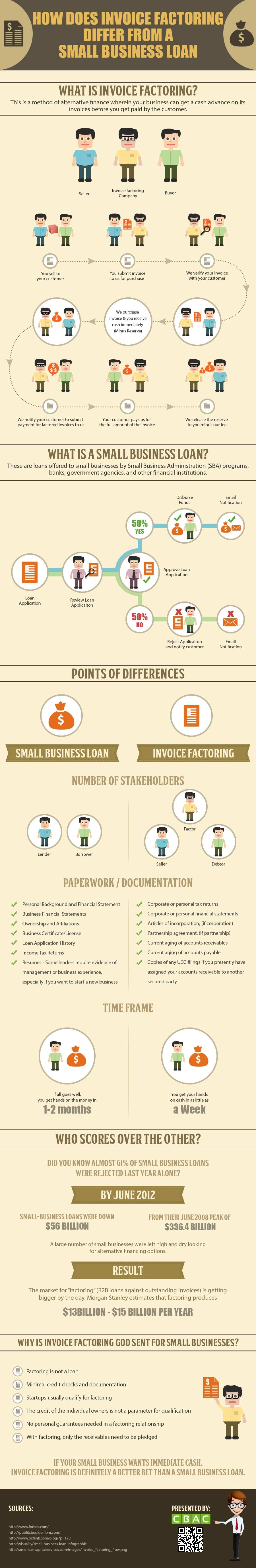 infographic invoice factoring vs small business loan differences small invoice factoring