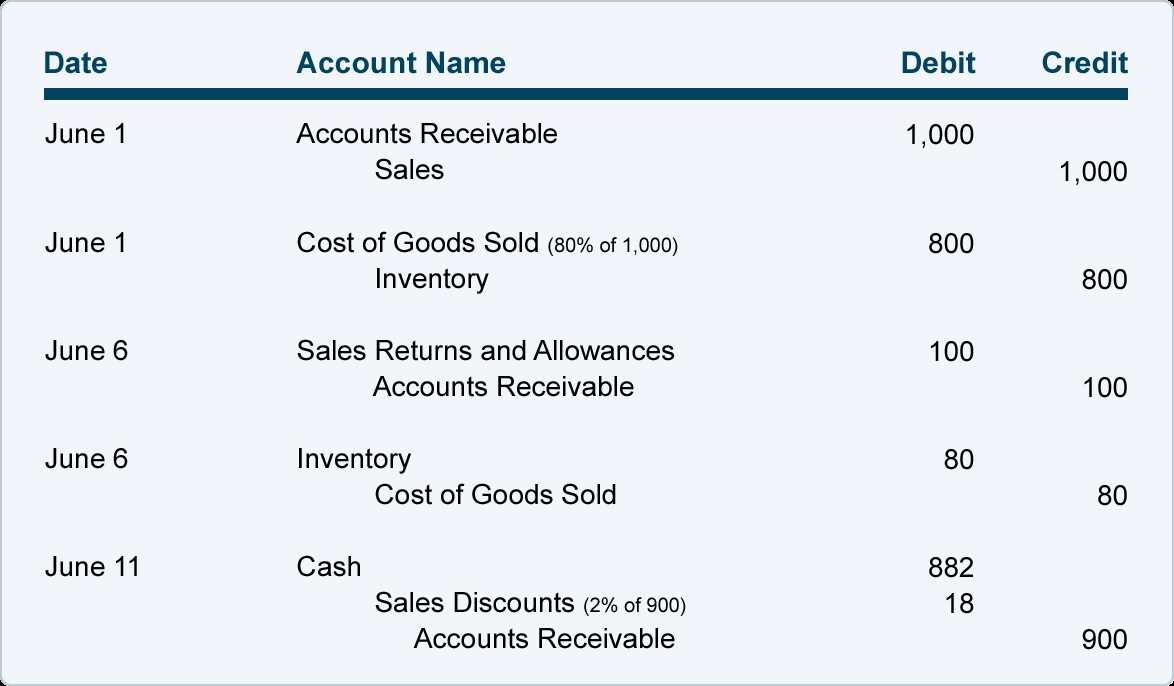 invoice credit terms sales on credit and credit terms accountingcoach 1174 X 686