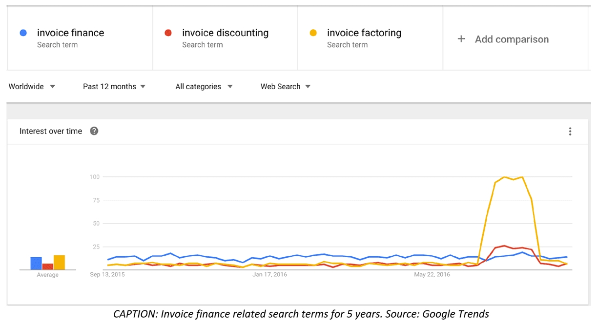 currency volatility to aid invoice finance growth as firms look to google invoice search tool