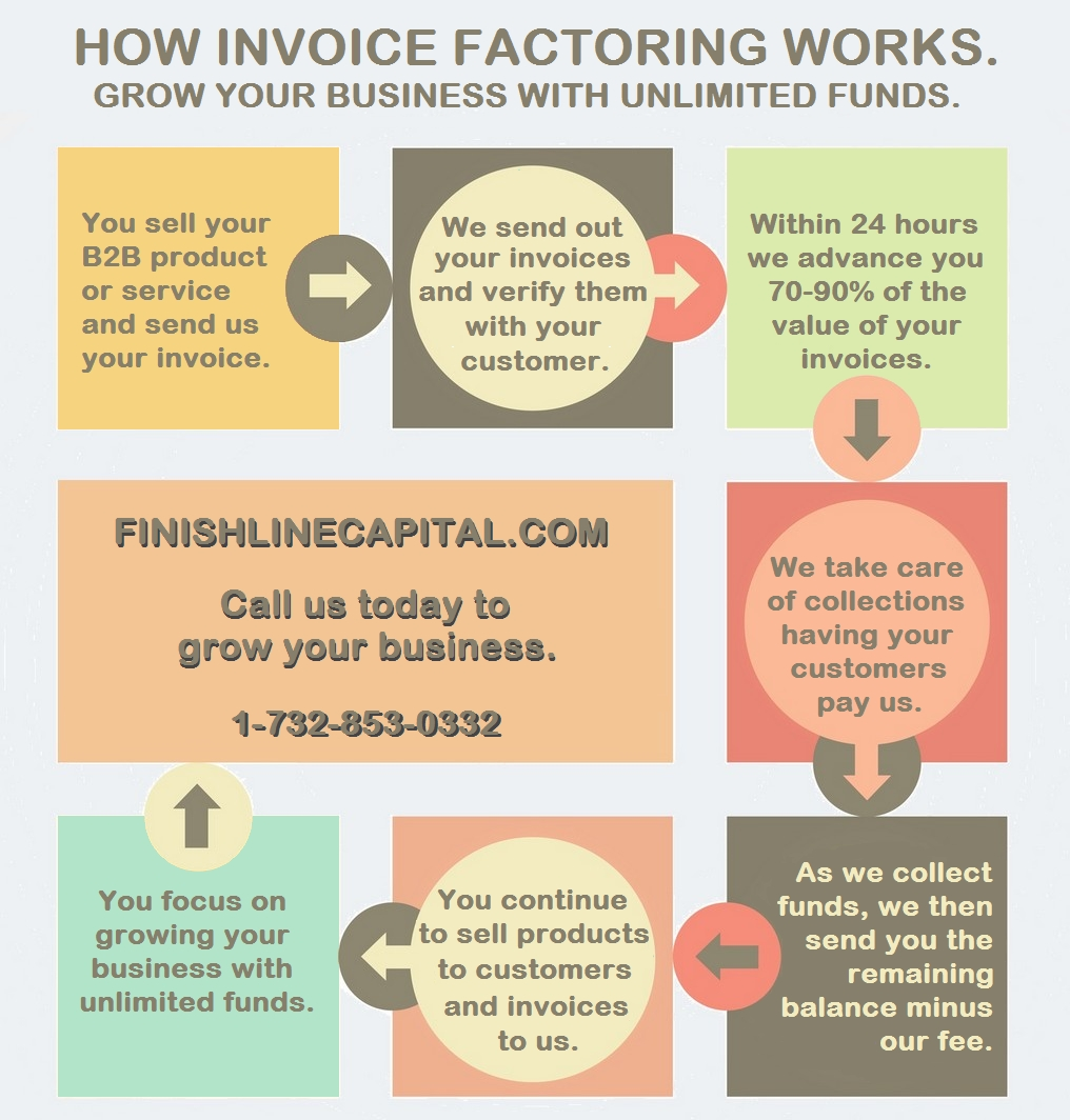 invoice factoring services receivable factoring finishline capital invoice factoring service