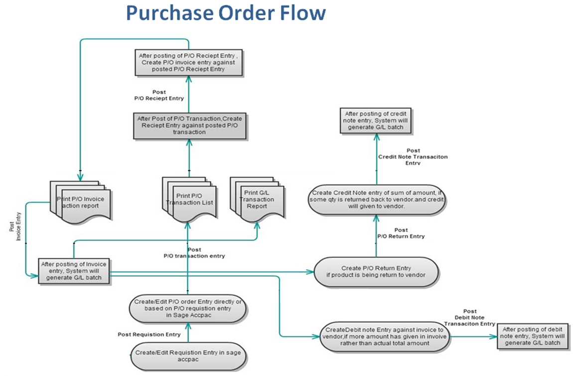 purchase order transaction flow in sage 300 erp sage 300 erp invoice against purchase order