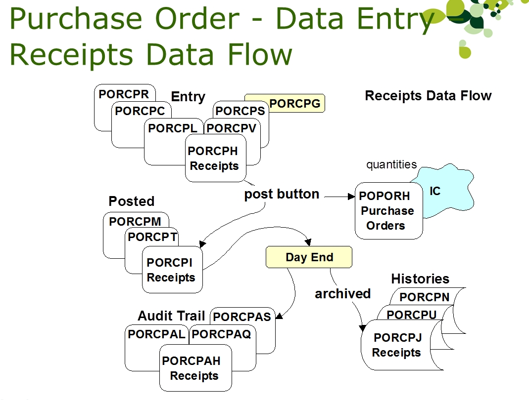 tables and data flow of the accpac purchase order module stephen invoice purchase order process