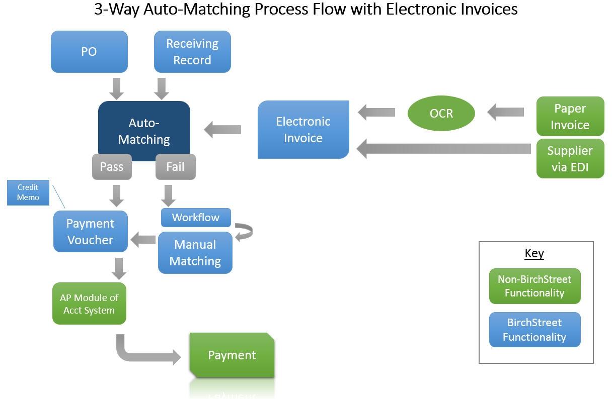 ap 3 way auto match birchstreet systems invoice matching process