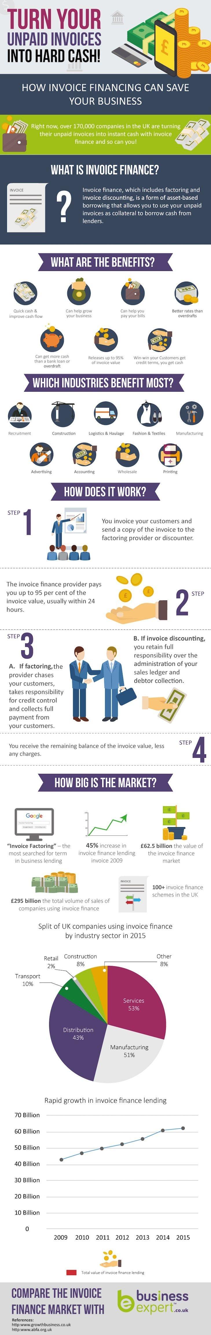 die 25 besten ideen zu bank loans auf pinterest chanel taschen clydesdale bank invoice finance