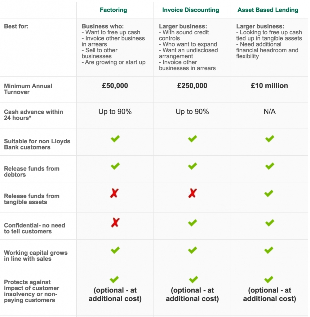 invoice discounting costs lloyds invoice discounting invoice template ideas 1000 X 1024
