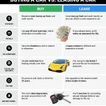 Difference Between Dealer Invoice And Msrp