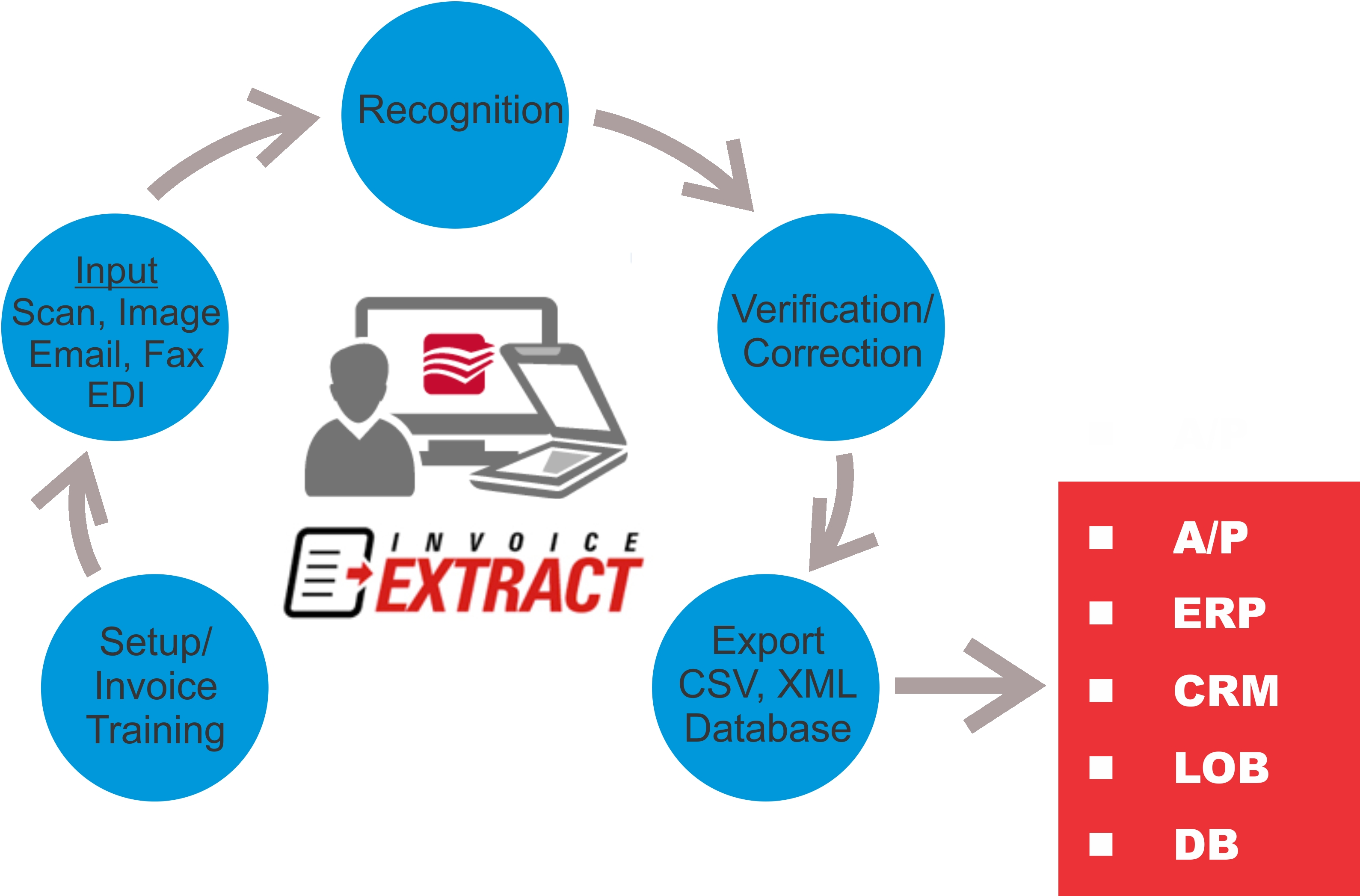 ocr invoice processing service vancouver electronic data capture paperless invoice processing