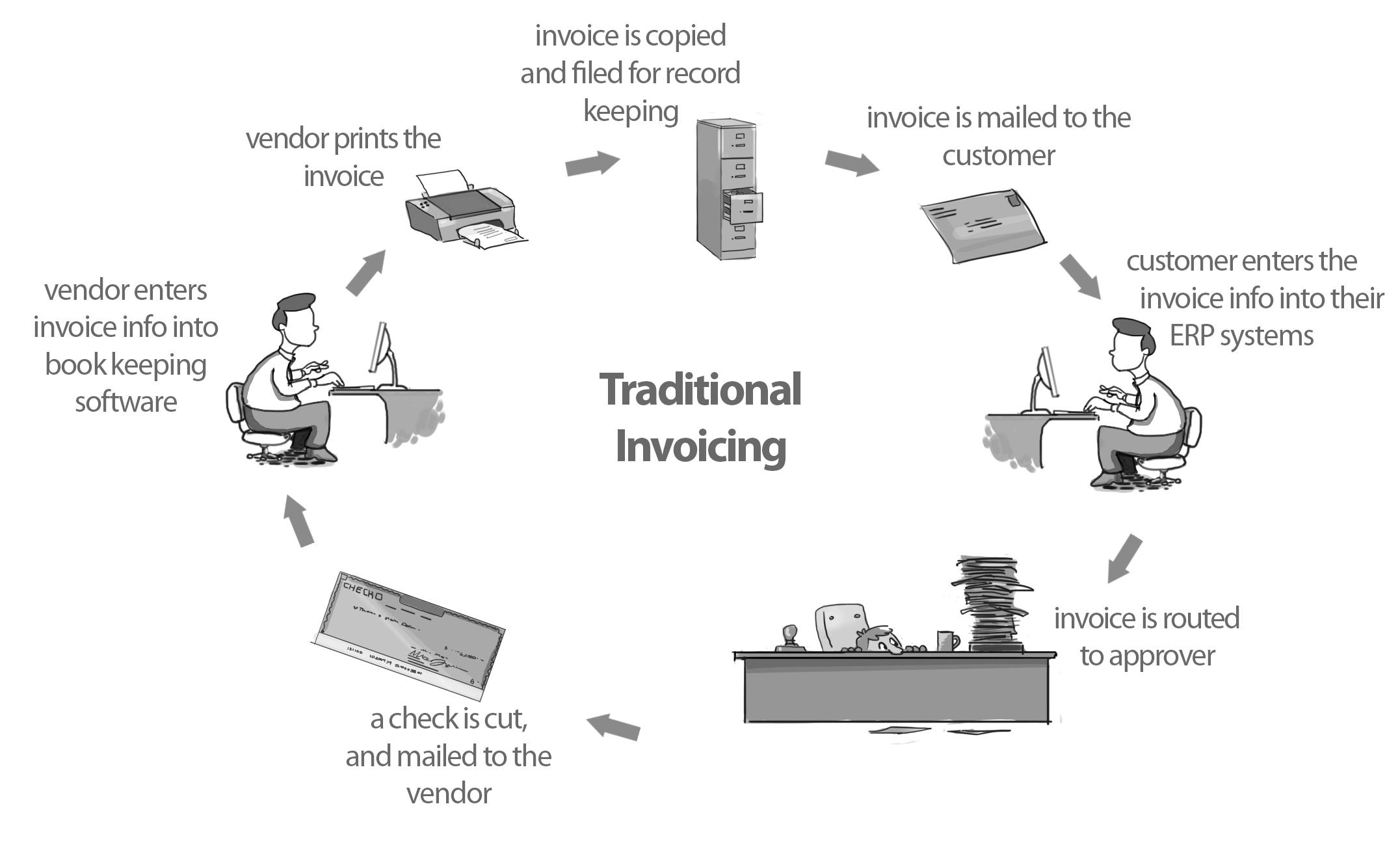 purchase order invoice process invoice template ideas purchase order and invoice process
