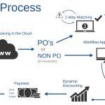 Accounts Payable Invoice Automation