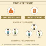 Invoice Factoring For Small Business